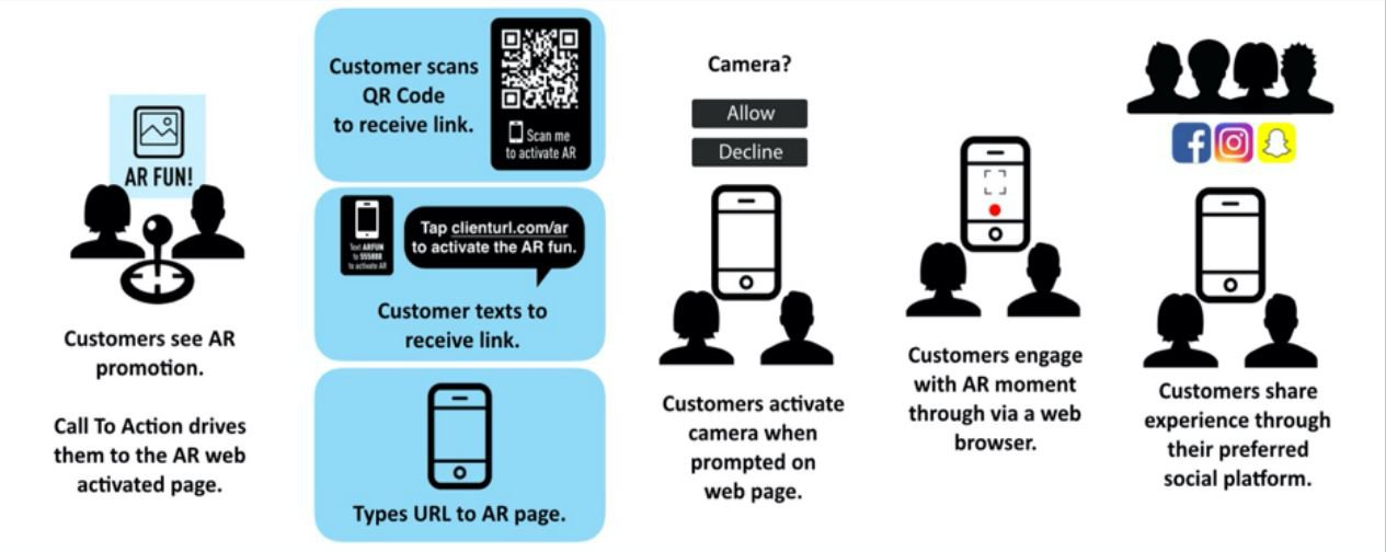 How To Plan and Produce A Successful WebAR Campaign